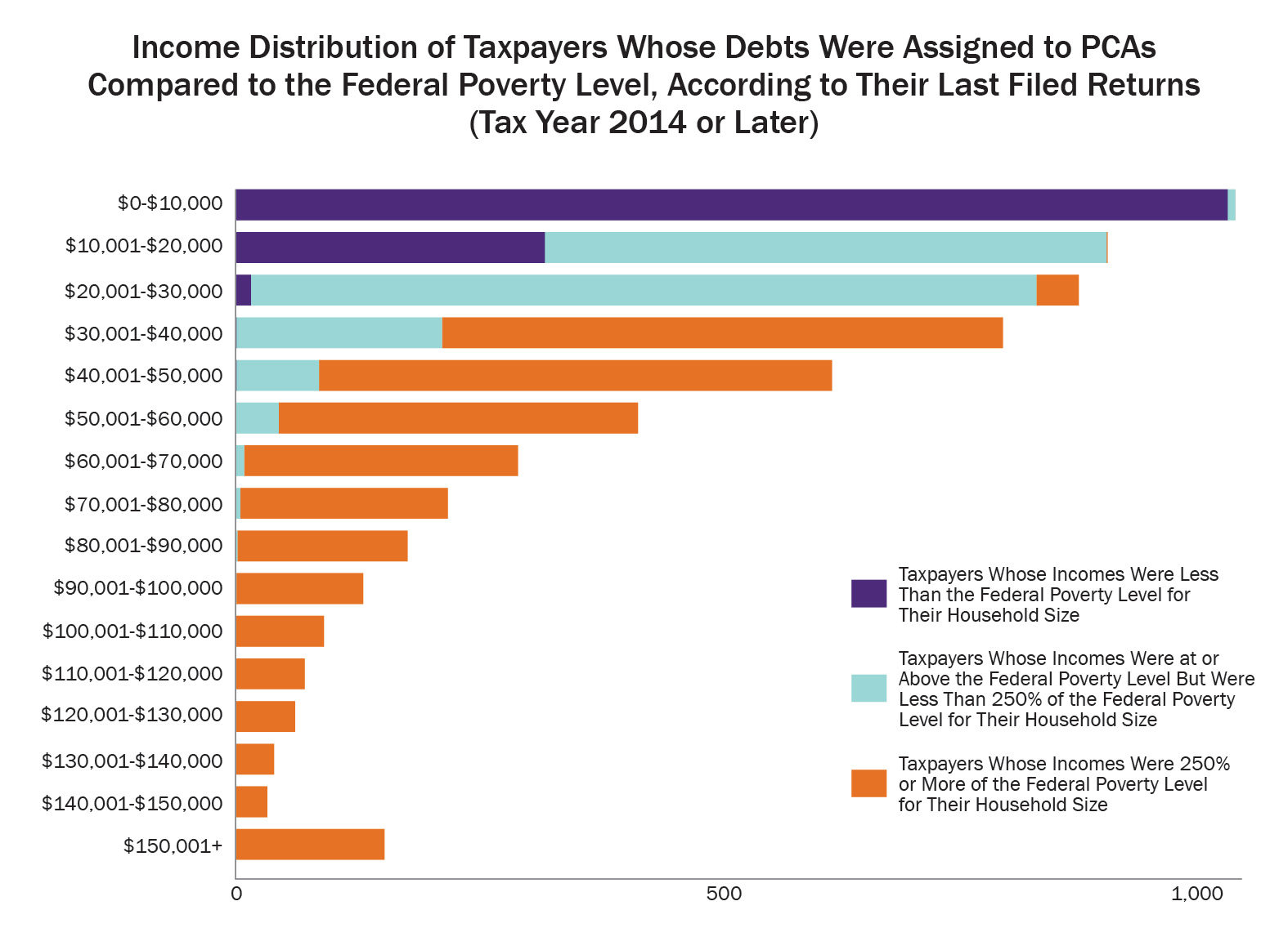 Daily news wasatch tax as the figure shows more taxpayers belong to the income category of less than 10000 than to any other category these 1041 taxpayers comprise 18 percent falaconquin